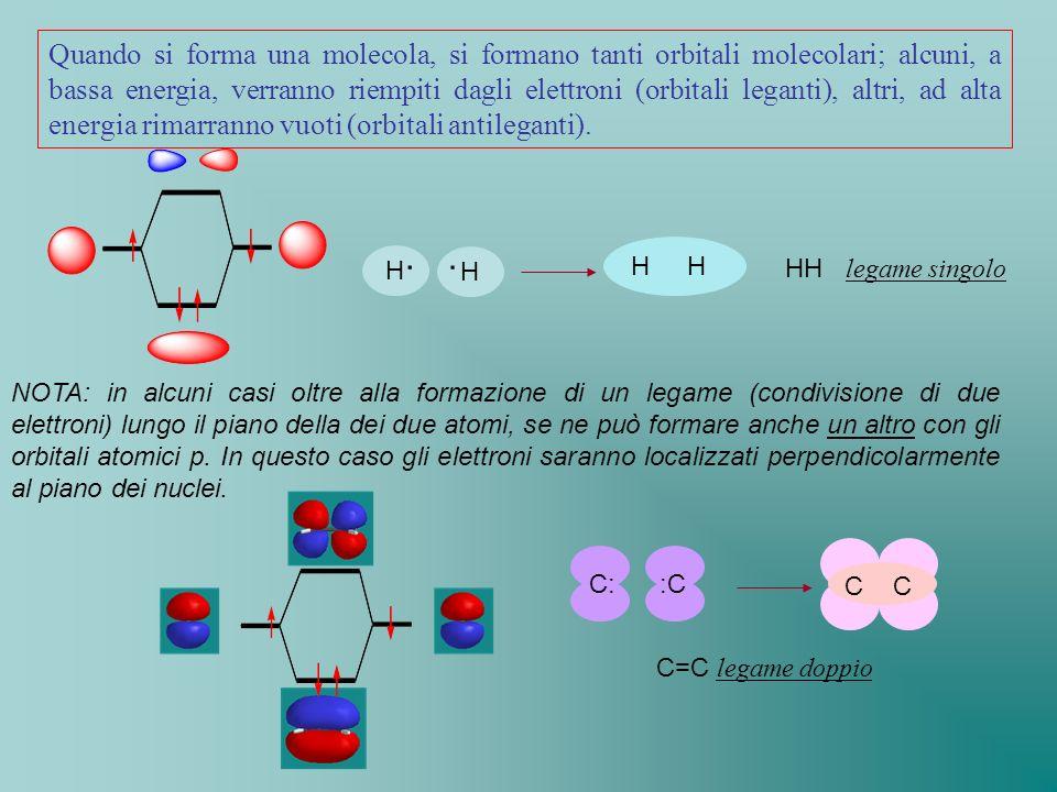 Quando si forma una molecola, si formano tanti orbitali molecolari; alcuni, a bassa energia, verranno riempiti dagli elettroni (orbitali leganti), altri, ad alta energia rimarranno vuoti (orbitali antileganti).