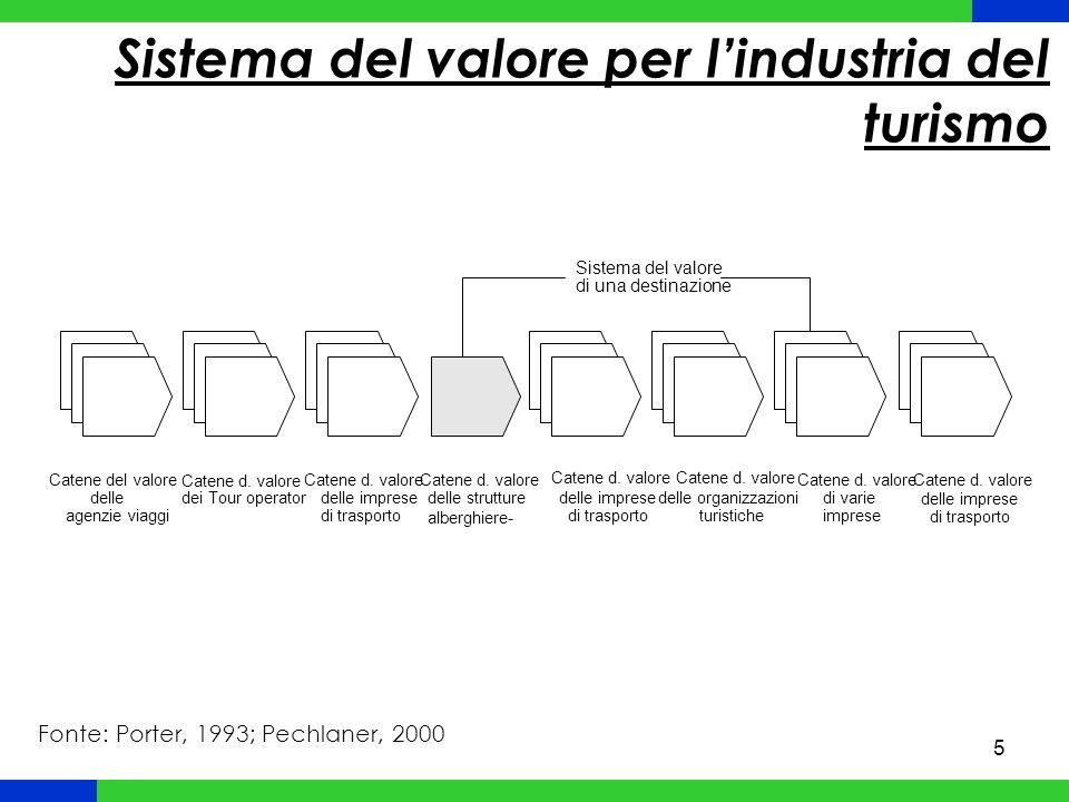 Sistema del valore per l'industria del turismo