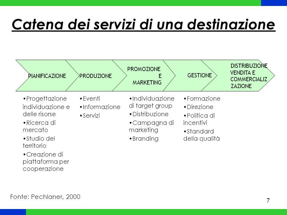 Catena dei servizi di una destinazione