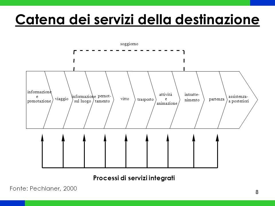 Catena dei servizi della destinazione