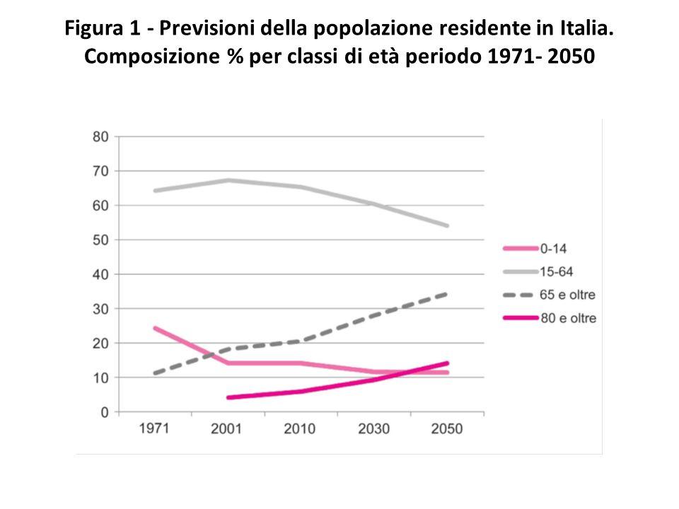 Figura 1 - Previsioni della popolazione residente in Italia