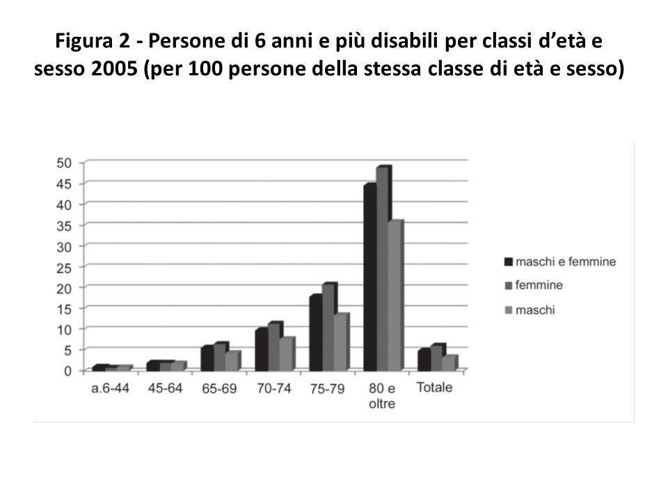 Figura 2 - Persone di 6 anni e più disabili per classi d'età e sesso 2005 (per 100 persone della stessa classe di età e sesso)