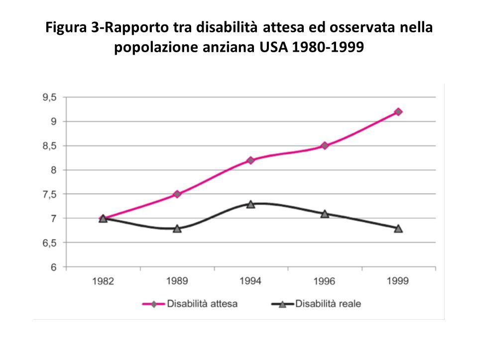 Figura 3-Rapporto tra disabilità attesa ed osservata nella popolazione anziana USA 1980-1999