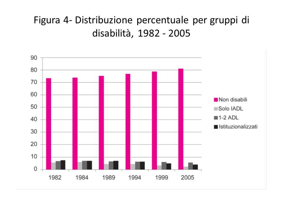 Figura 4- Distribuzione percentuale per gruppi di disabilità, 1982 - 2005