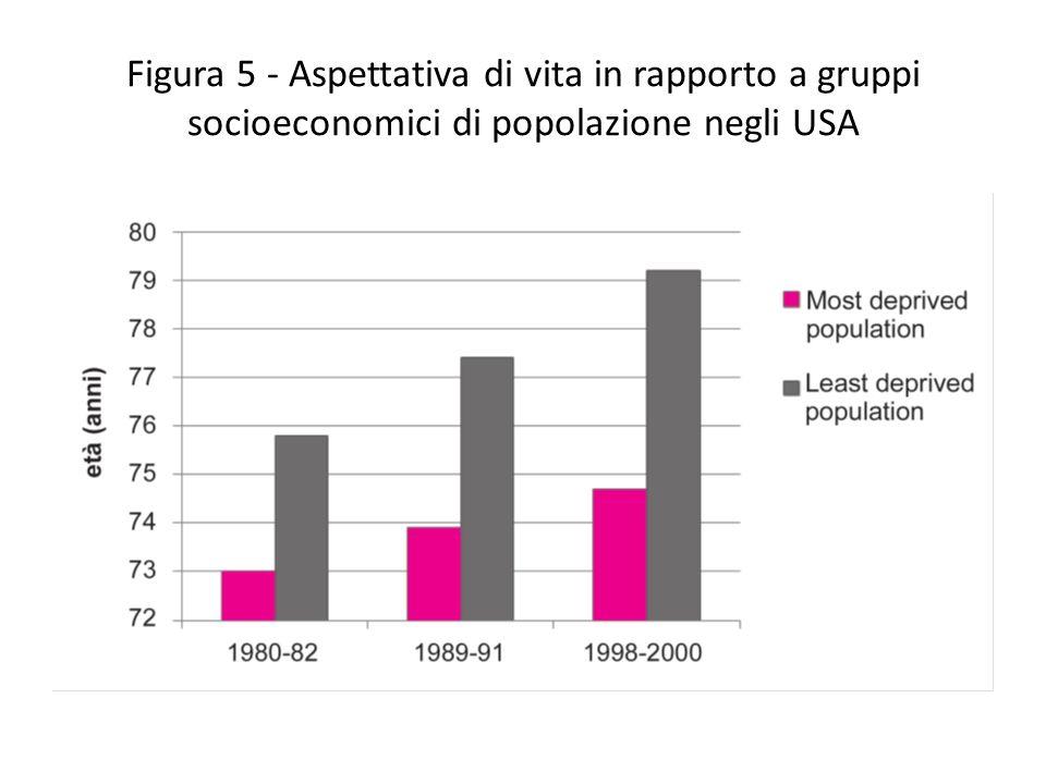 Figura 5 - Aspettativa di vita in rapporto a gruppi socioeconomici di popolazione negli USA