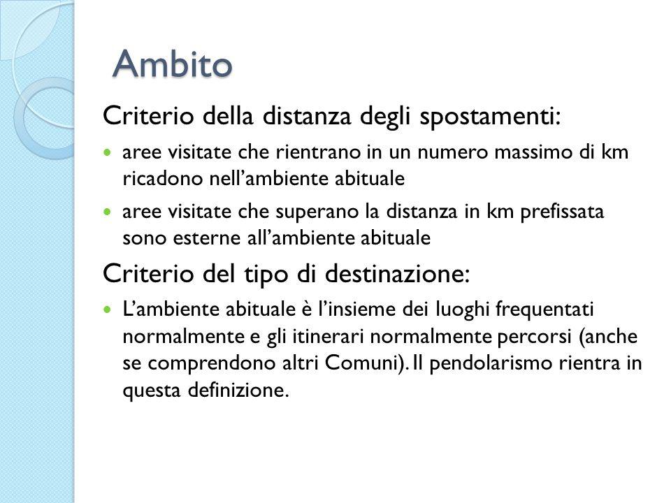 Ambito Criterio della distanza degli spostamenti: