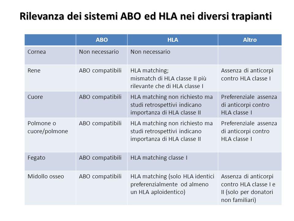 Rilevanza dei sistemi ABO ed HLA nei diversi trapianti