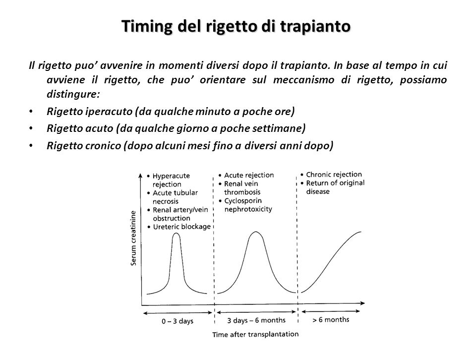 Timing del rigetto di trapianto