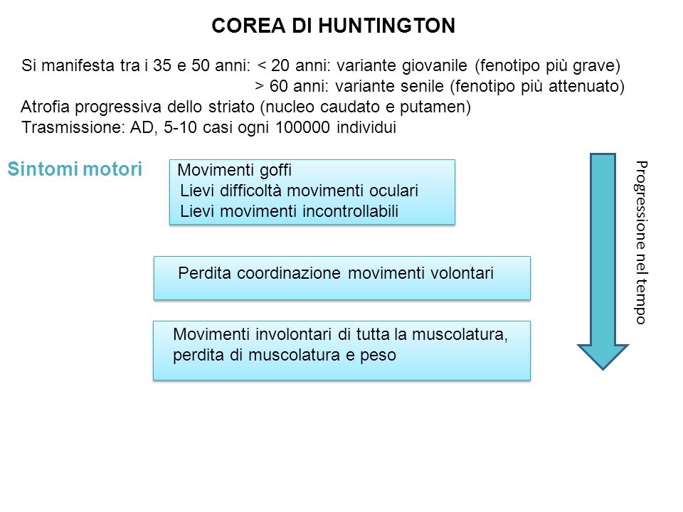 COREA DI HUNTINGTON Sintomi motori Movimenti goffi