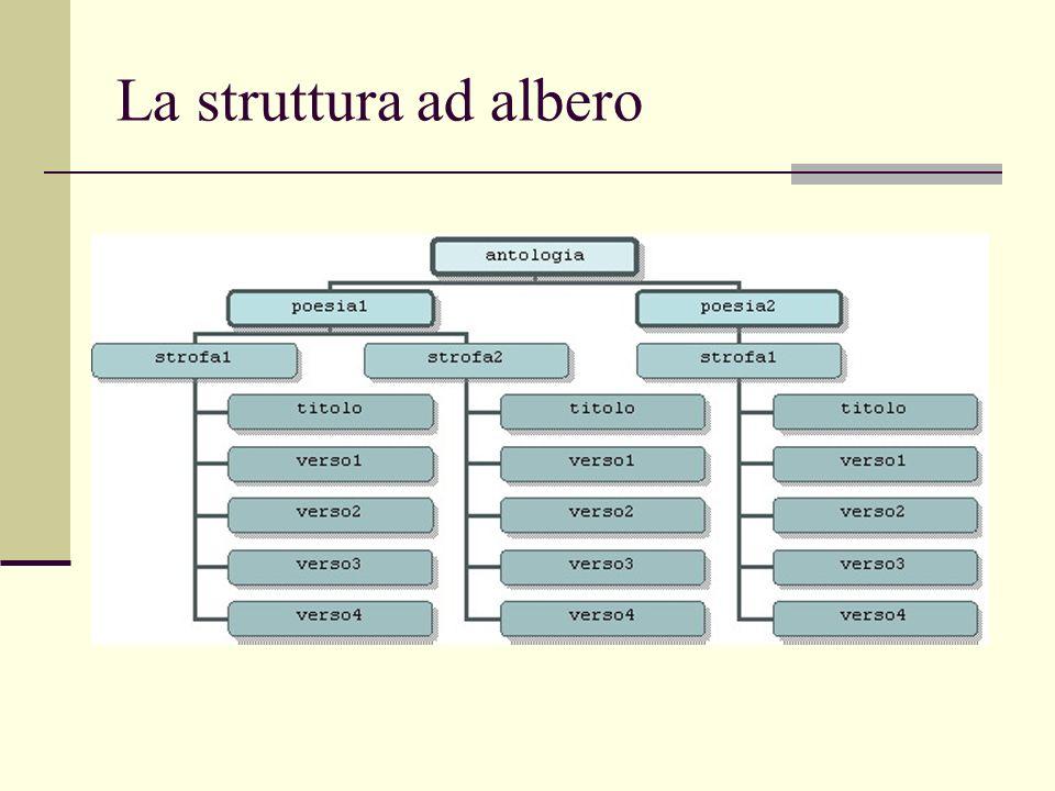 La struttura ad albero
