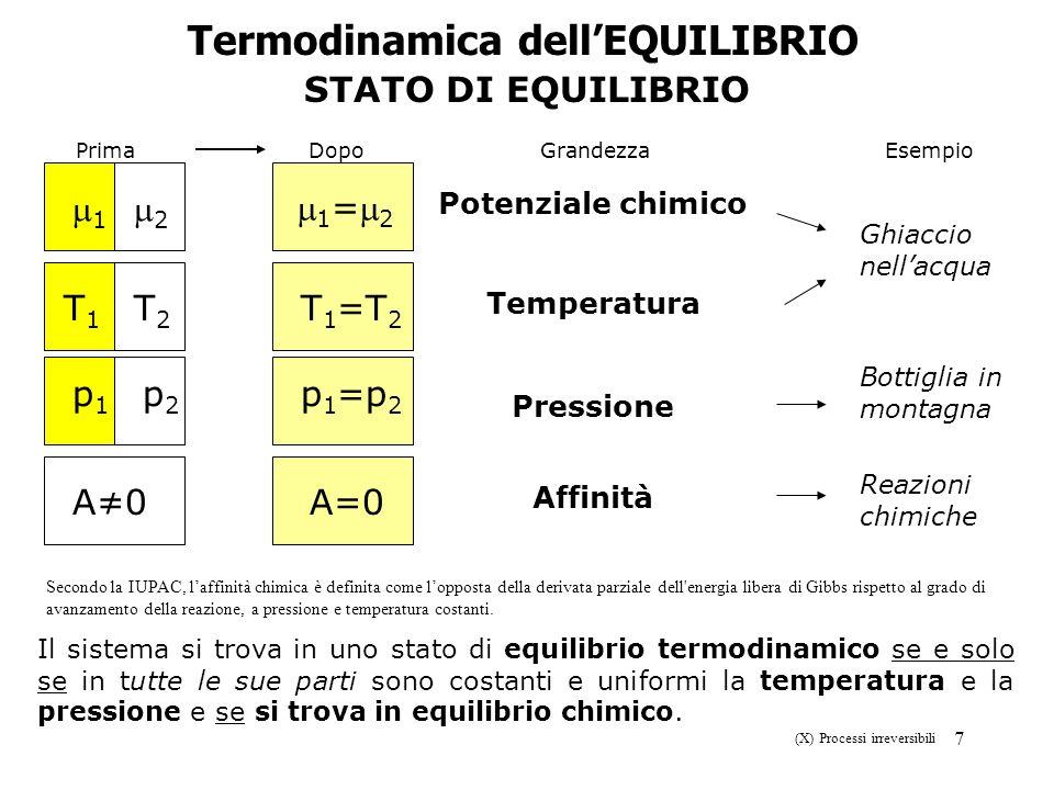 Termodinamica dell'EQUILIBRIO