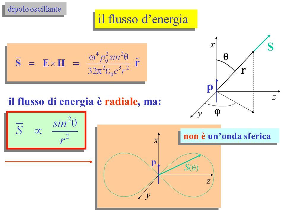 il flusso d'energia S p il flusso di energia è radiale, ma:   x z y