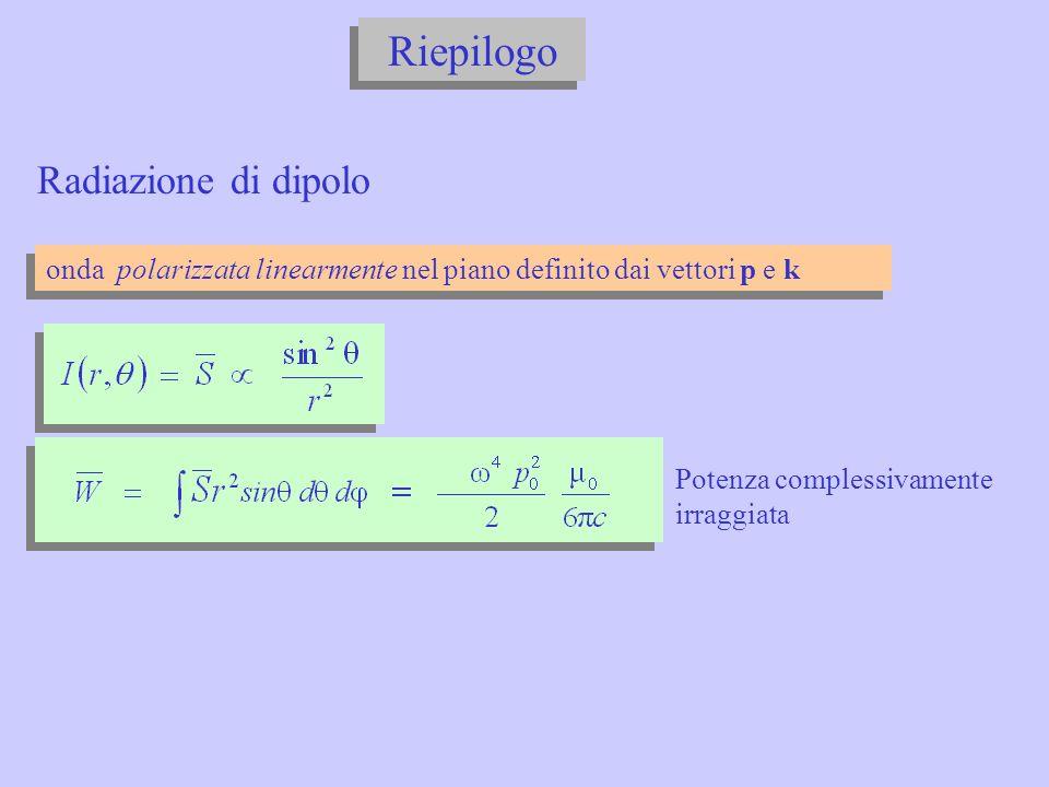 Riepilogo Radiazione di dipolo