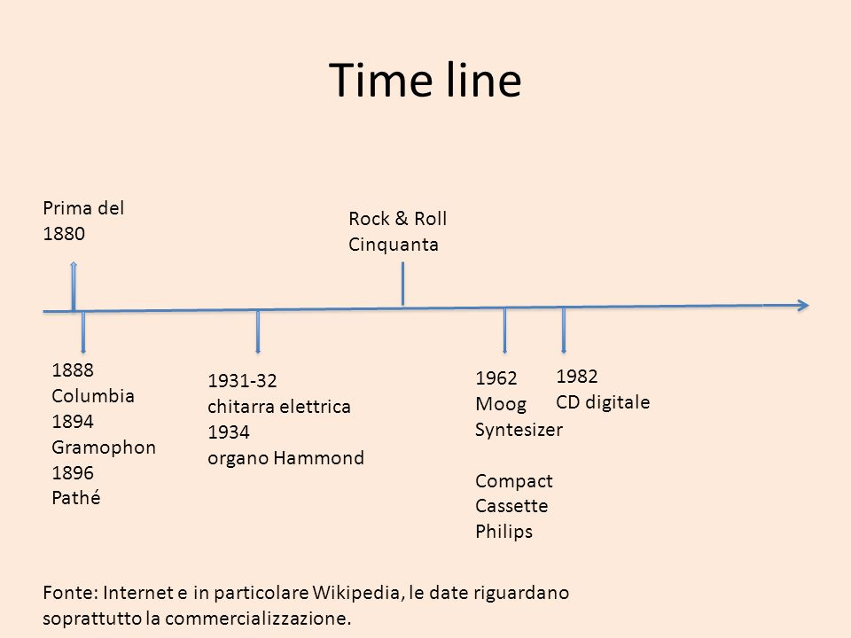 Time line Prima del 1880 Rock & Roll Cinquanta 1888 Columbia