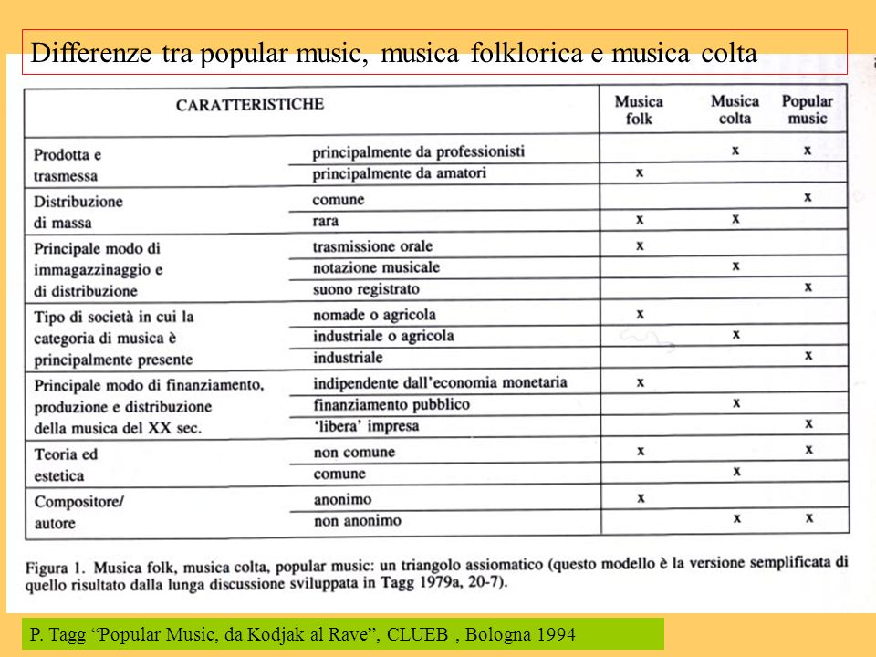 Differenze tra popular music, musica folklorica e musica colta