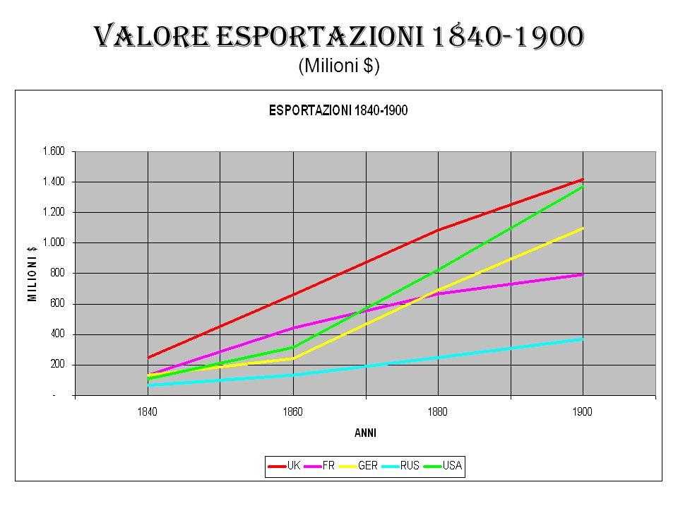 VALORE ESPORTAZIONI 1840-1900 (Milioni $)