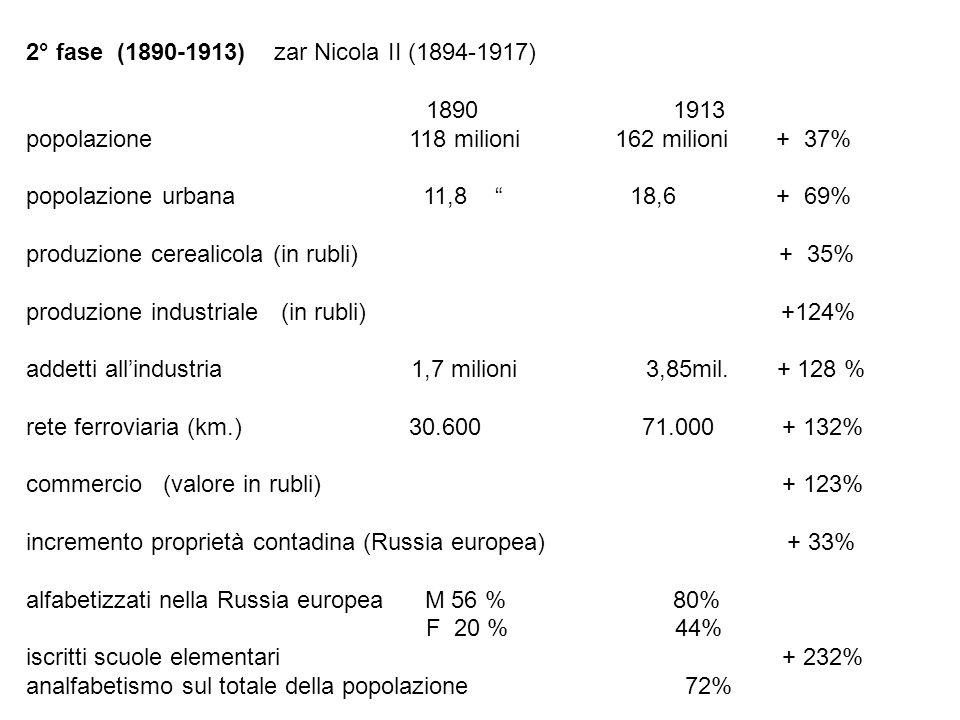 2° fase (1890-1913) zar Nicola II (1894-1917)