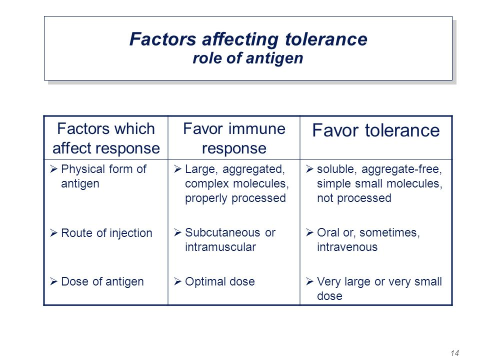 Factors affecting tolerance role of antigen