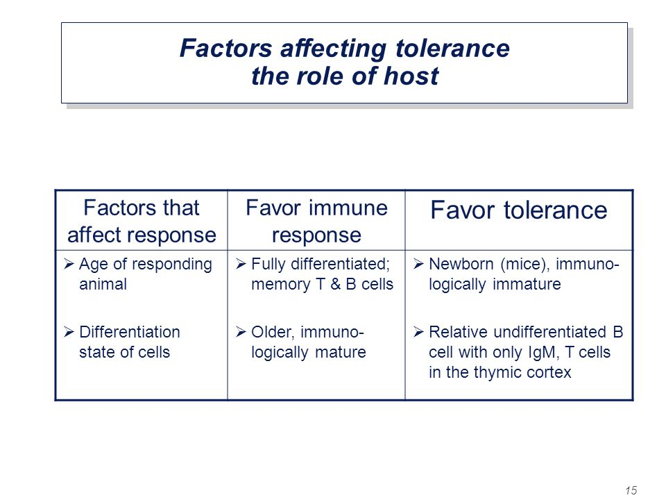 Factors affecting tolerance the role of host
