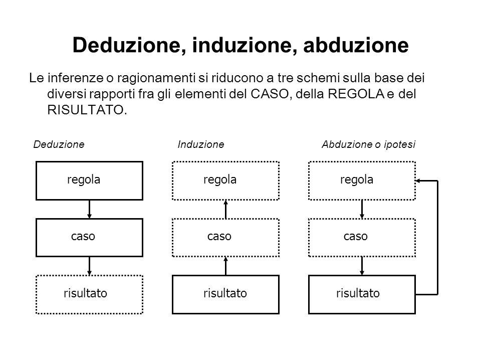 Deduzione, induzione, abduzione