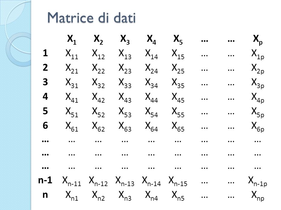 Matrice di dati X1 X2 X3 X4 X5 … Xp 1 X11 X12 X13 X14 X15 X1p 2 X21