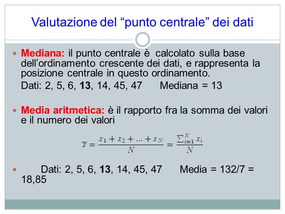 Valutazione del punto centrale dei dati