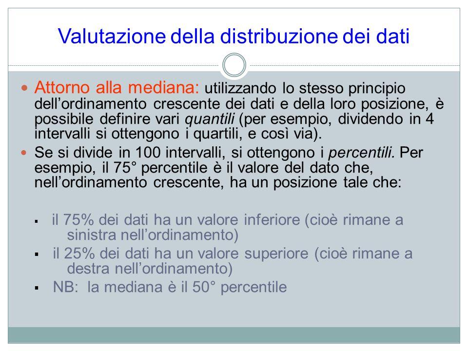 Valutazione della distribuzione dei dati