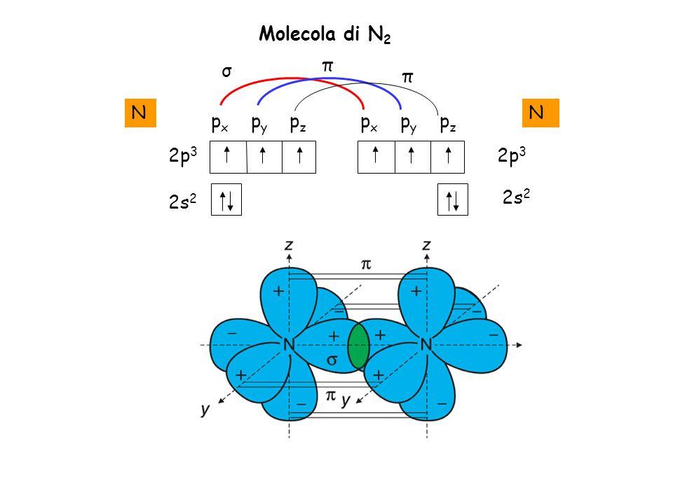 Molecola di N2 π σ π N N px py pz px py pz 2p3 2p3 2s2 2s2