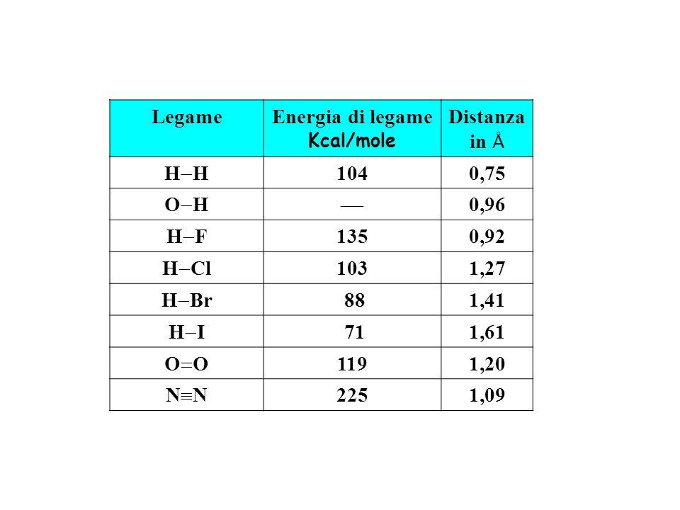 Energia di legame Kcal/mole