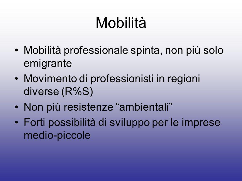 Mobilità Mobilità professionale spinta, non più solo emigrante
