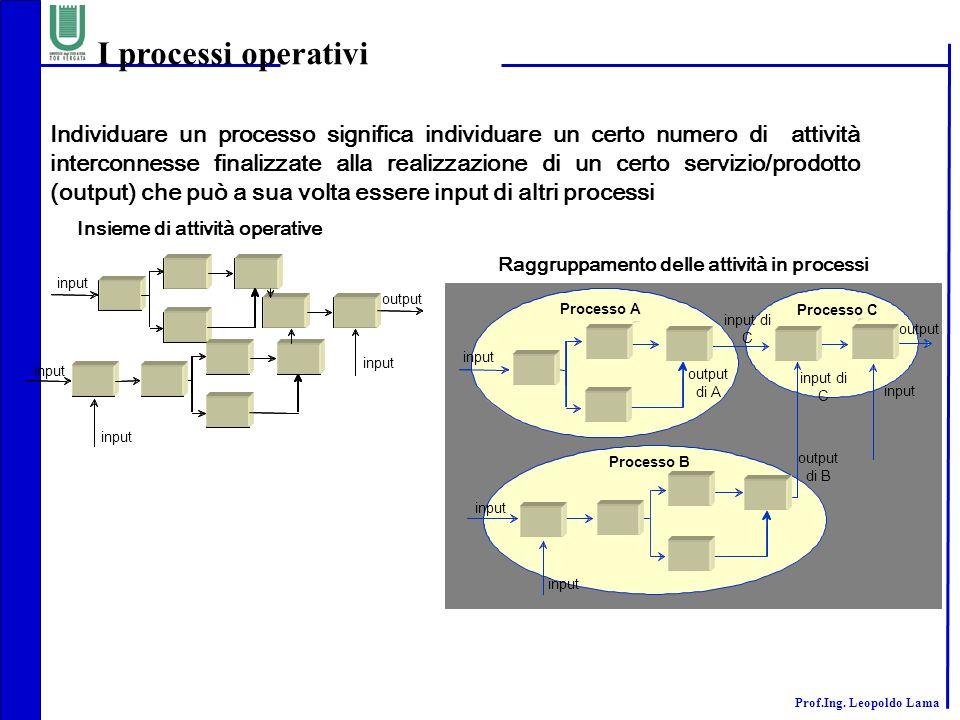 I processi operativi
