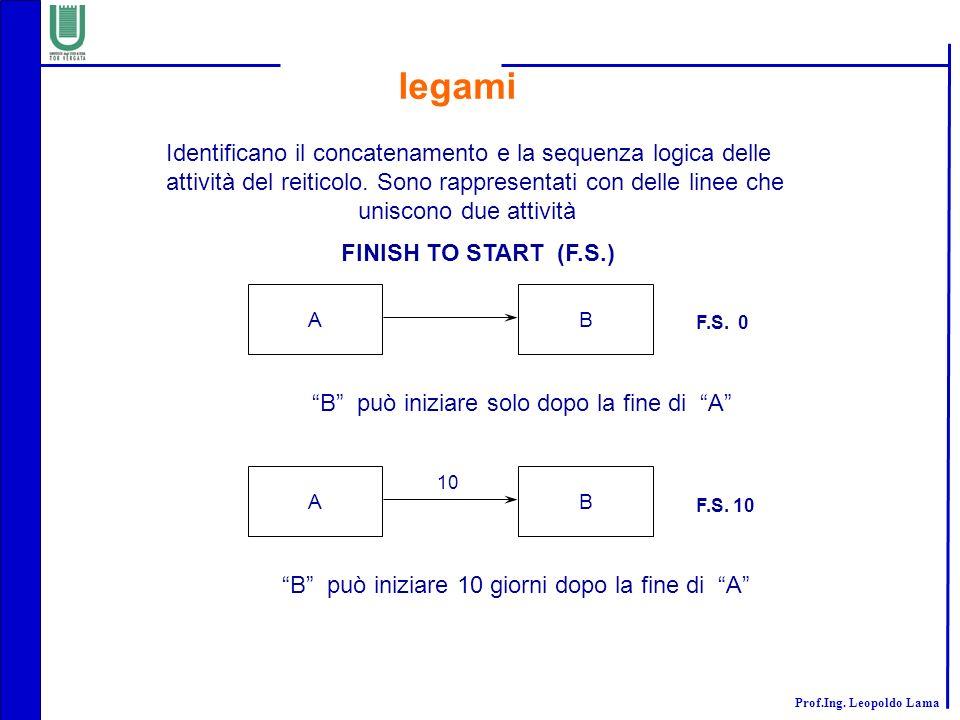 legami Identificano il concatenamento e la sequenza logica delle
