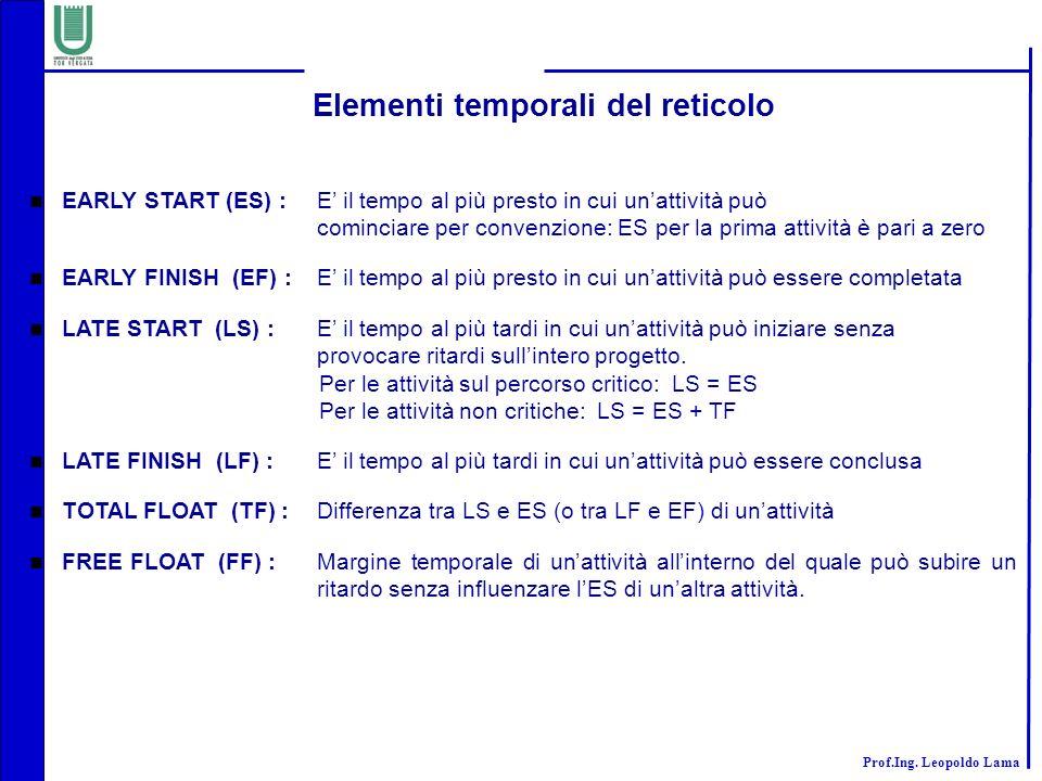 Elementi temporali del reticolo