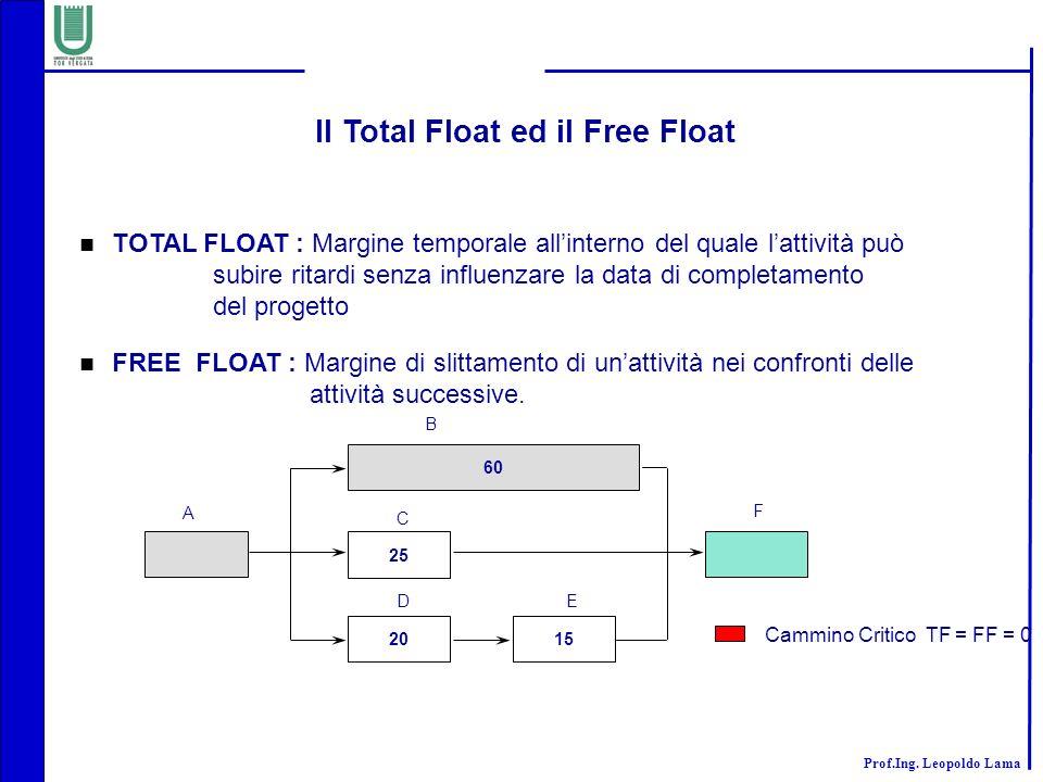 Il Total Float ed il Free Float