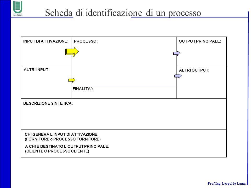 Scheda di identificazione di un processo