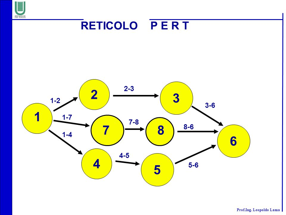 RETICOLO P E R T 2 2-3 3 1-2 3-6 1 1-7 1-4 7-8 7 8 8-6 6 4 4-5 5 5-6
