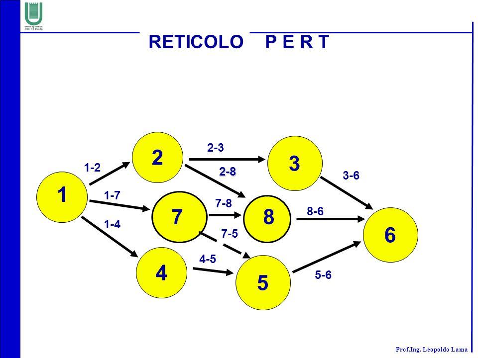 2 3 1 7 8 6 4 5 RETICOLO P E R T 2-3 1-2 2-8 3-6 1-7 7-8 1-4 8-6 7-5