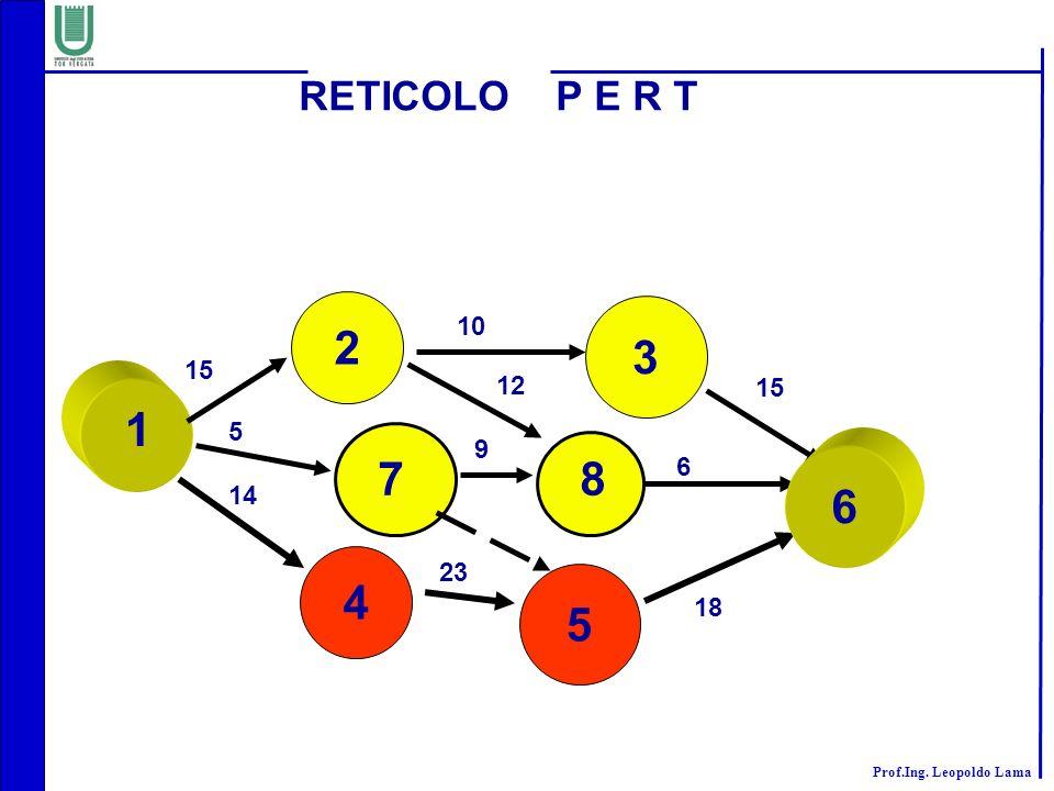 RETICOLO P E R T 2 3 10 15 12 15 1 5 14 9 7 8 6 6 4 23 5 18