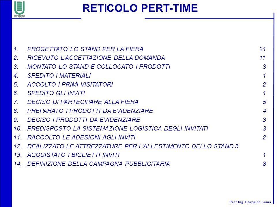RETICOLO PERT-TIME PROGETTATO LO STAND PER LA FIERA 21