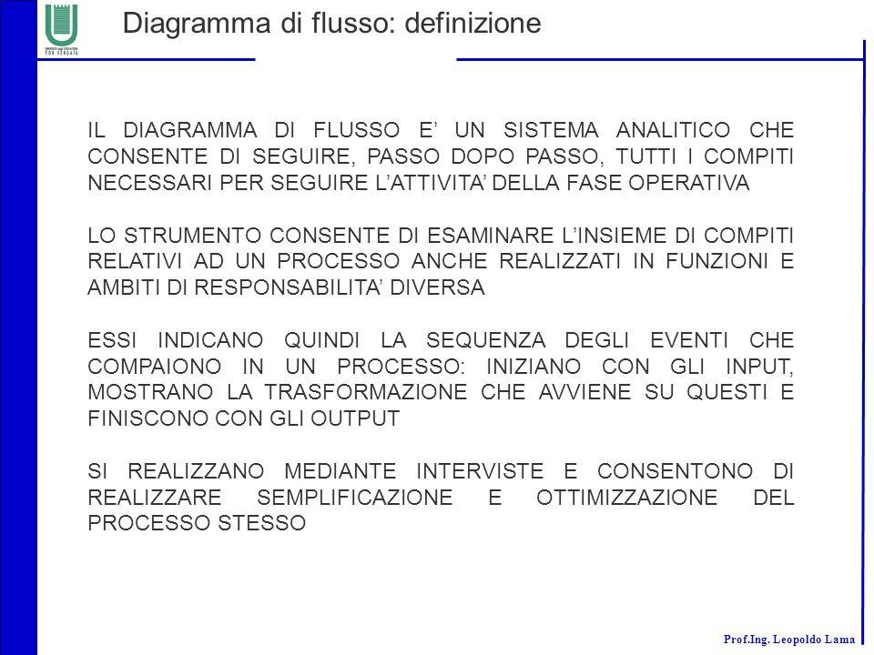 Diagramma di flusso: definizione