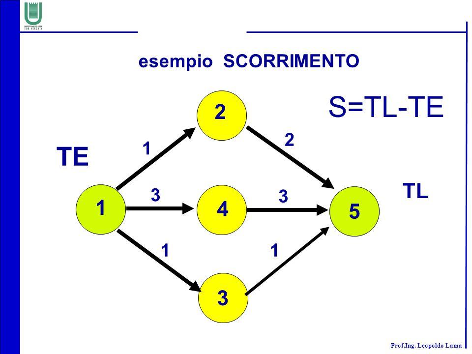 esempio SCORRIMENTO S=TL-TE 2 2 1 TE TL 3 3 5 1 4 1 1 3