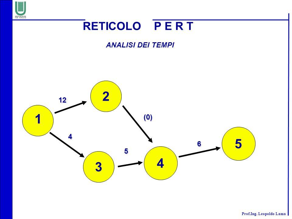RETICOLO P E R T ANALISI DEI TEMPI 2 12 1 (0) 5 4 6 5 4 3