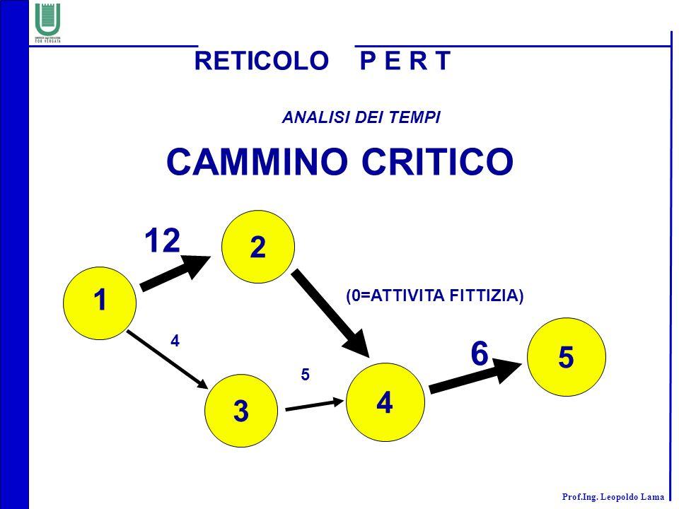 CAMMINO CRITICO 12 6 2 1 5 4 3 RETICOLO P E R T ANALISI DEI TEMPI