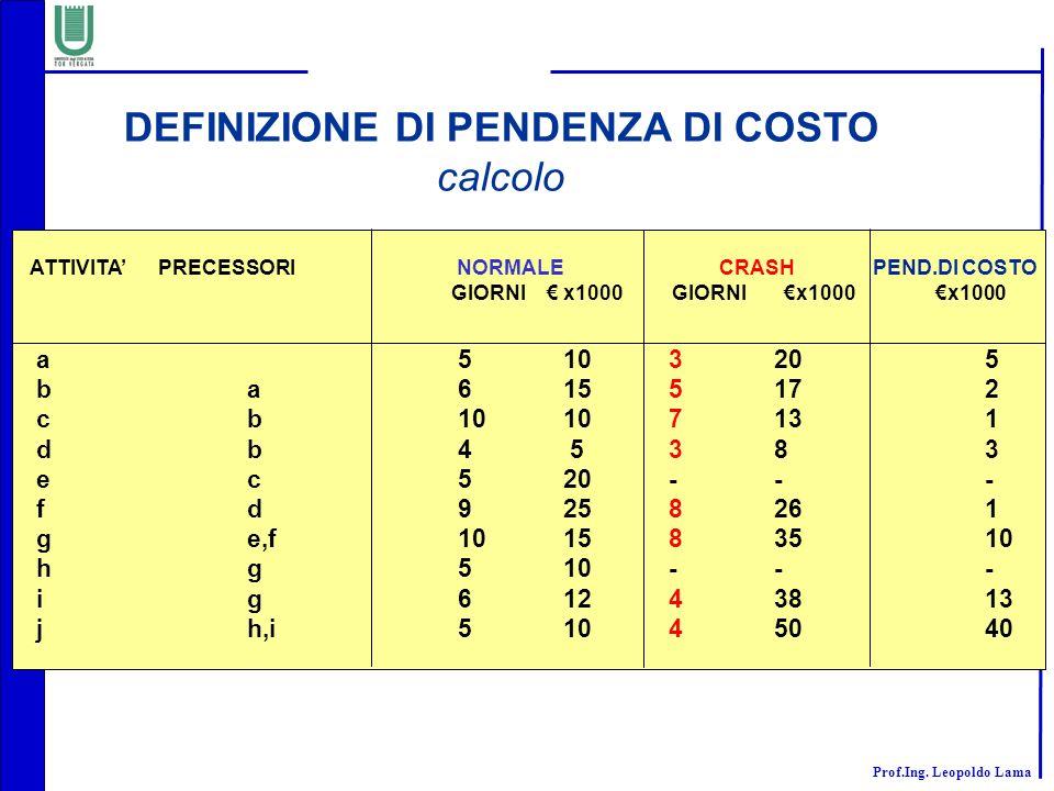 DEFINIZIONE DI PENDENZA DI COSTO