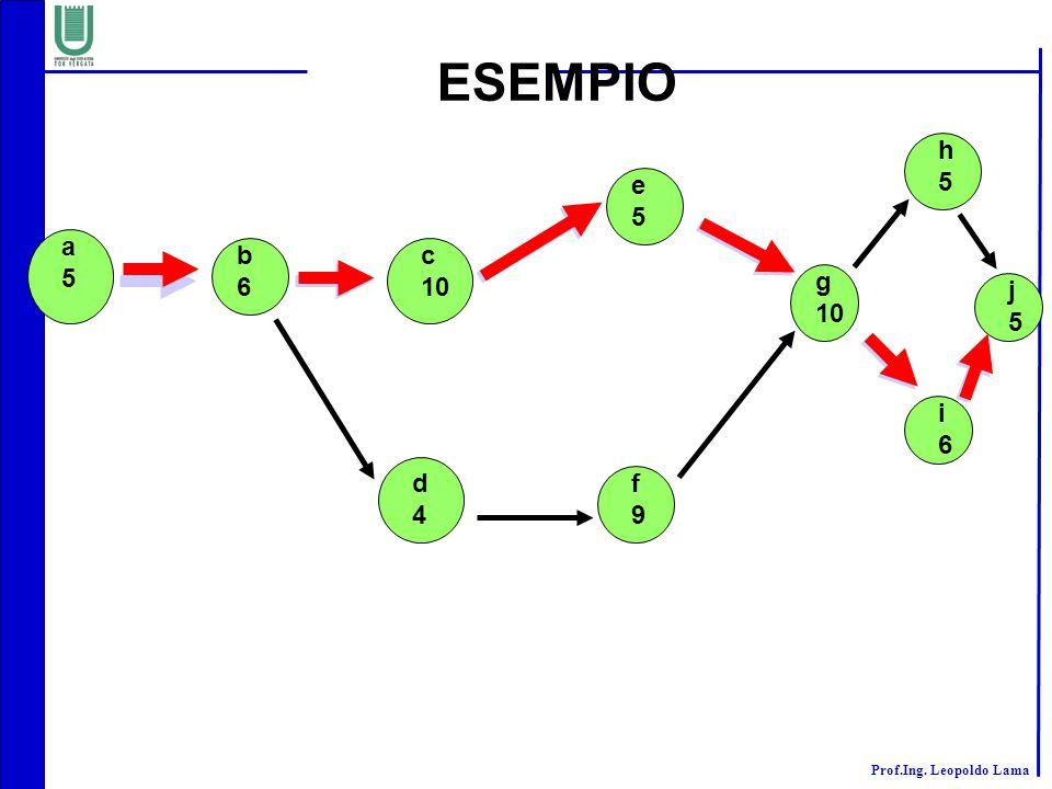 ESEMPIO h 5 e 5 a 5 b 6 c 10 g 10 j 5 i 6 d 4 f 9
