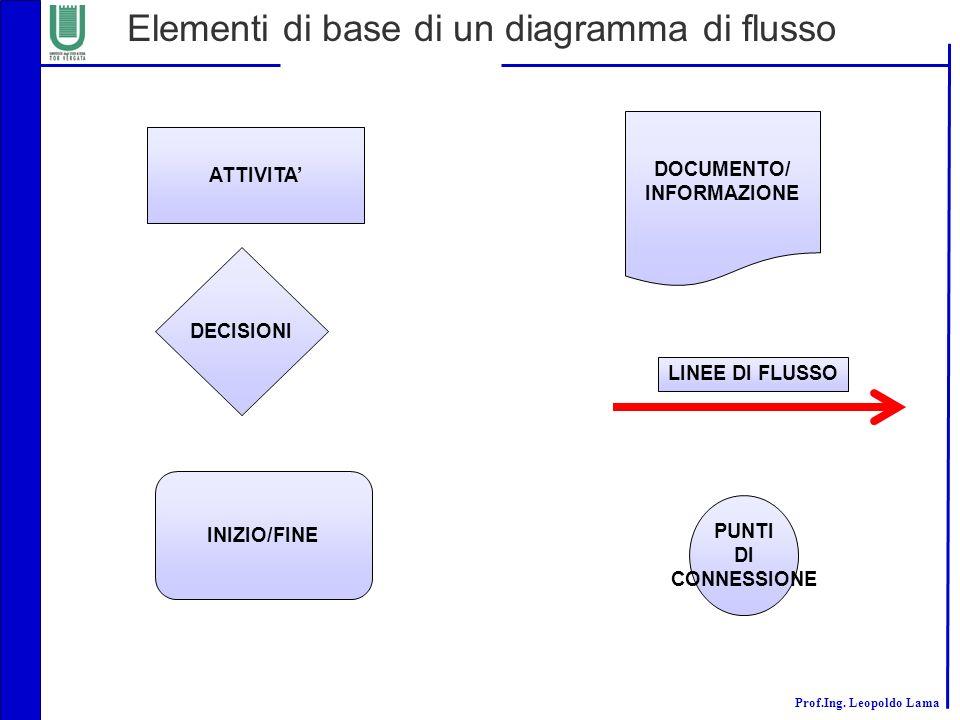 Elementi di base di un diagramma di flusso