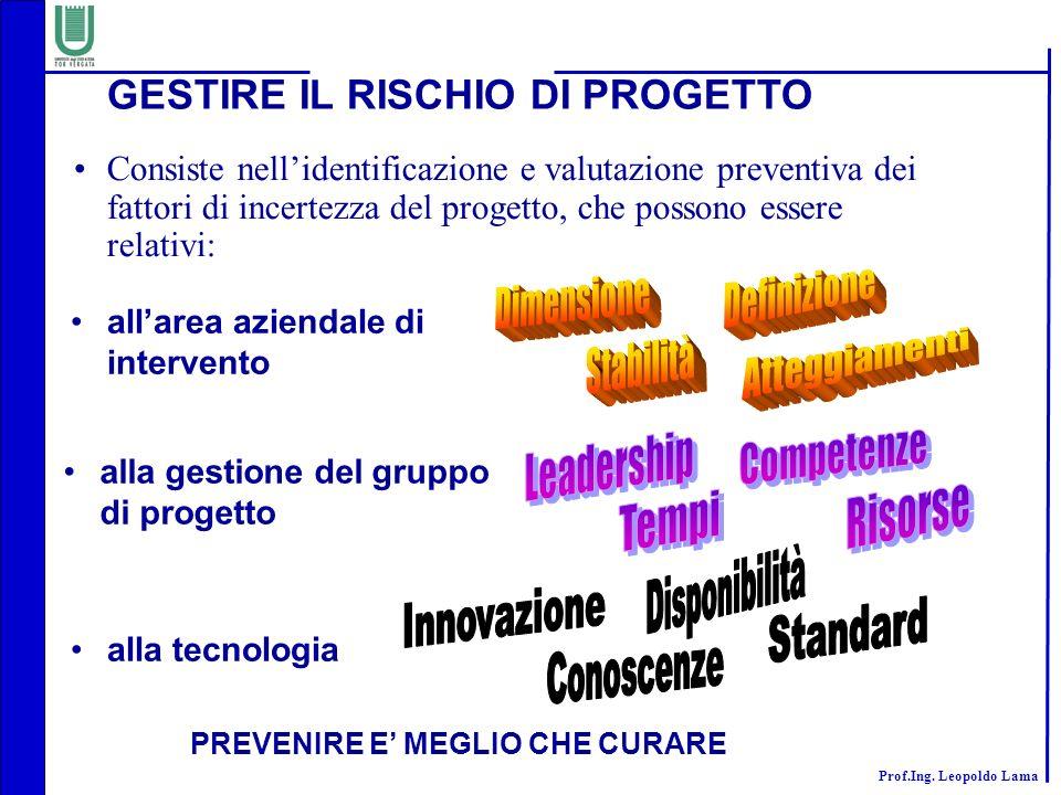 GESTIRE IL RISCHIO DI PROGETTO PREVENIRE E' MEGLIO CHE CURARE