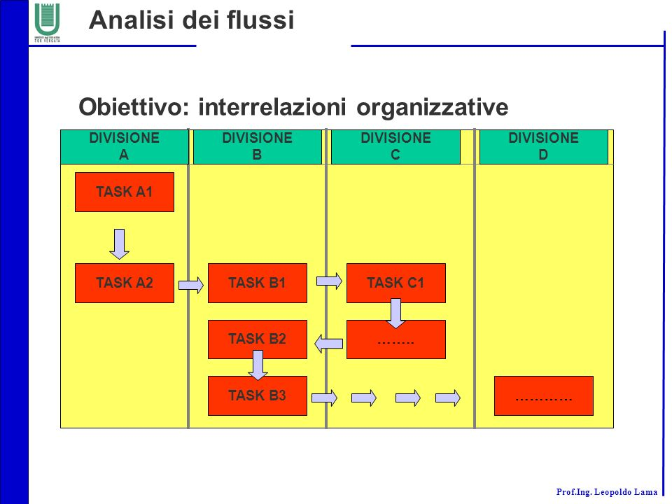 Obiettivo: interrelazioni organizzative
