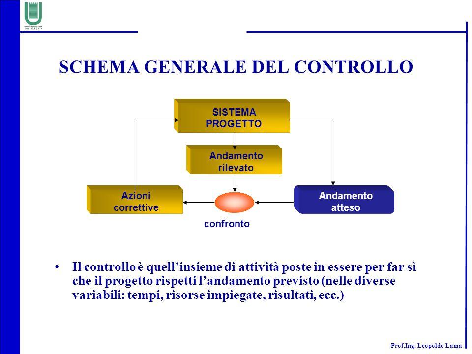 SCHEMA GENERALE DEL CONTROLLO
