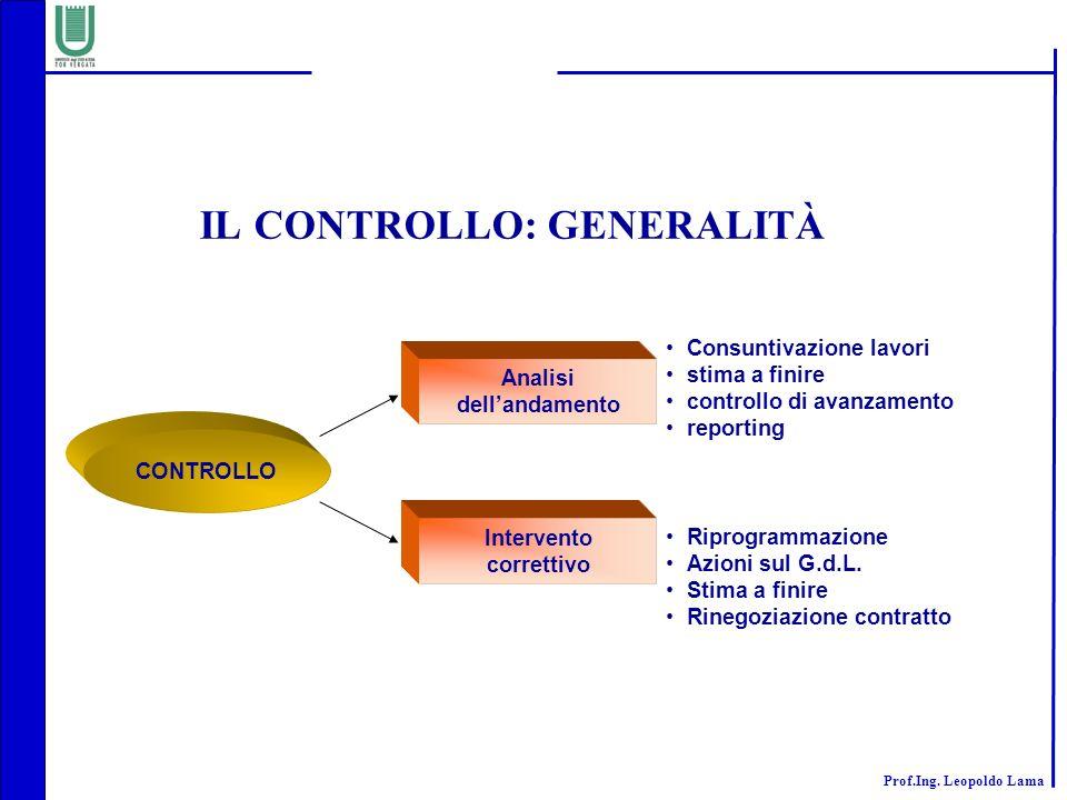 IL CONTROLLO: GENERALITÀ